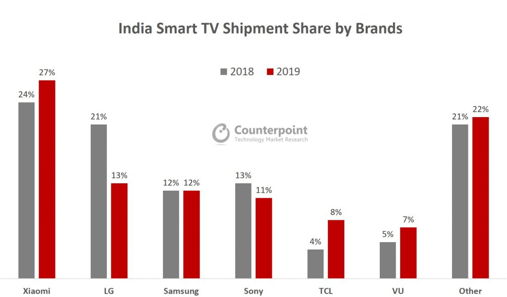 India Smart TV Shipment Share by Brands