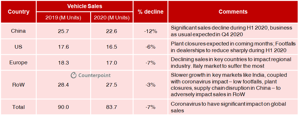 Counterpoint: COVID-19 Impact on Automotive Industry: Vehicle Sales Forecast