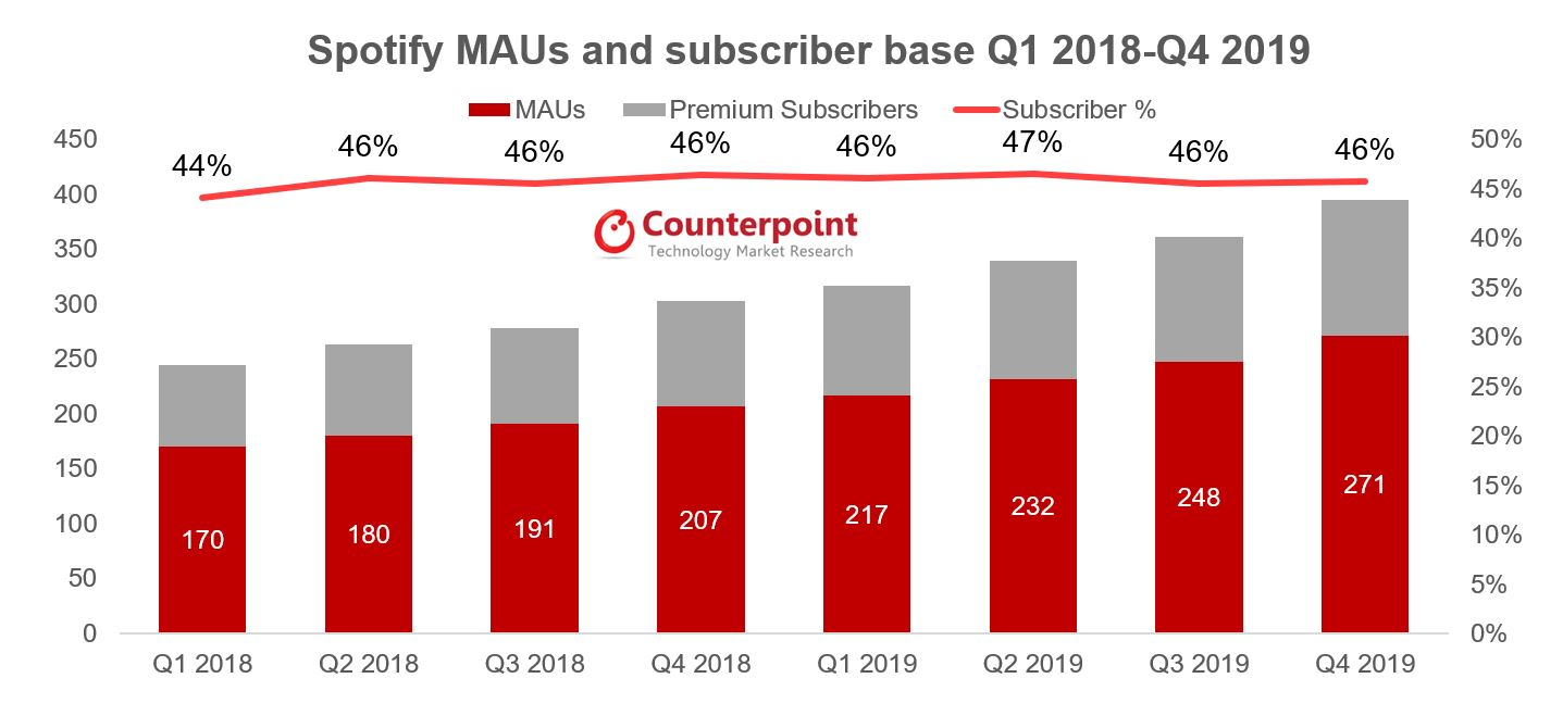 Counterpoint- Spotify Q4 2019: Podcast Continues to Drive Growth