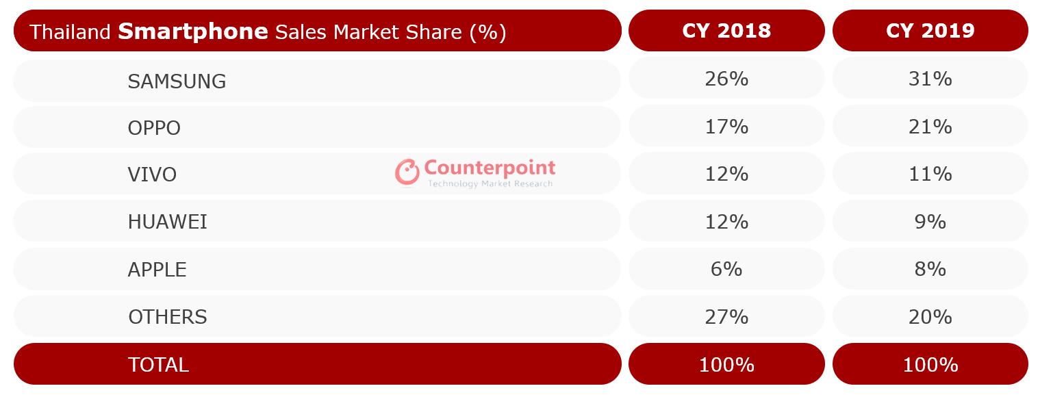Thailand smartphone market: CY 2018 vs. CY 2019