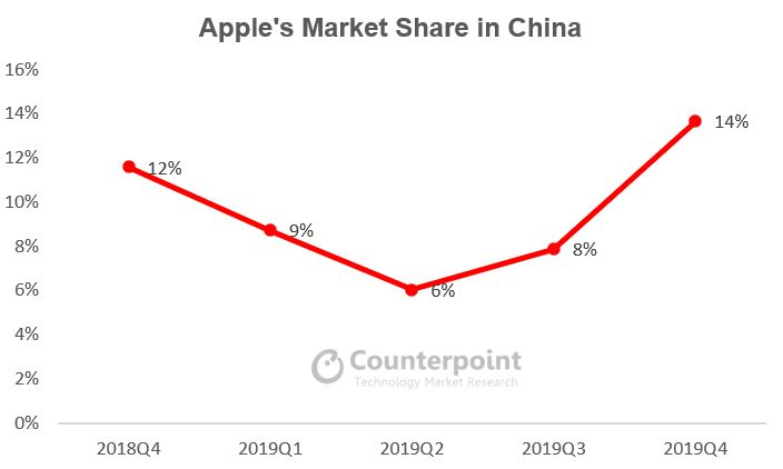 Counterpoint - apple's market share in China