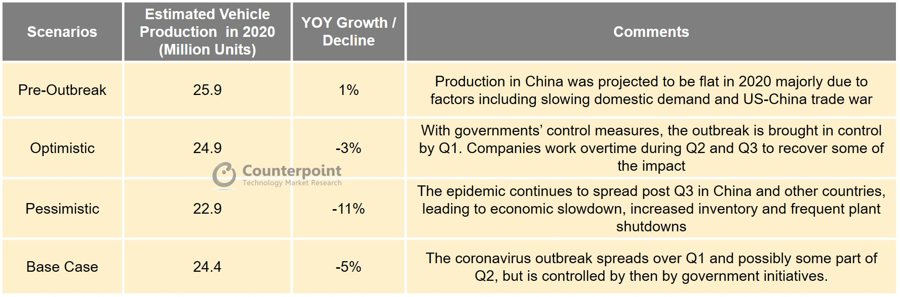 Counterpoint COVID-19 Impact on China Vehicle Production
