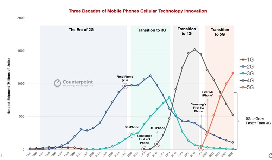 counterpoint - 3 decades of cellular technology, 2G, 3G, 4G, 5G