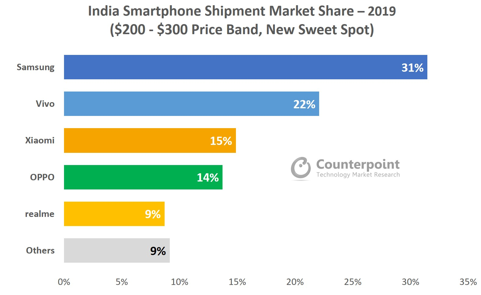 counterpoint India market share 2019 $200-$300