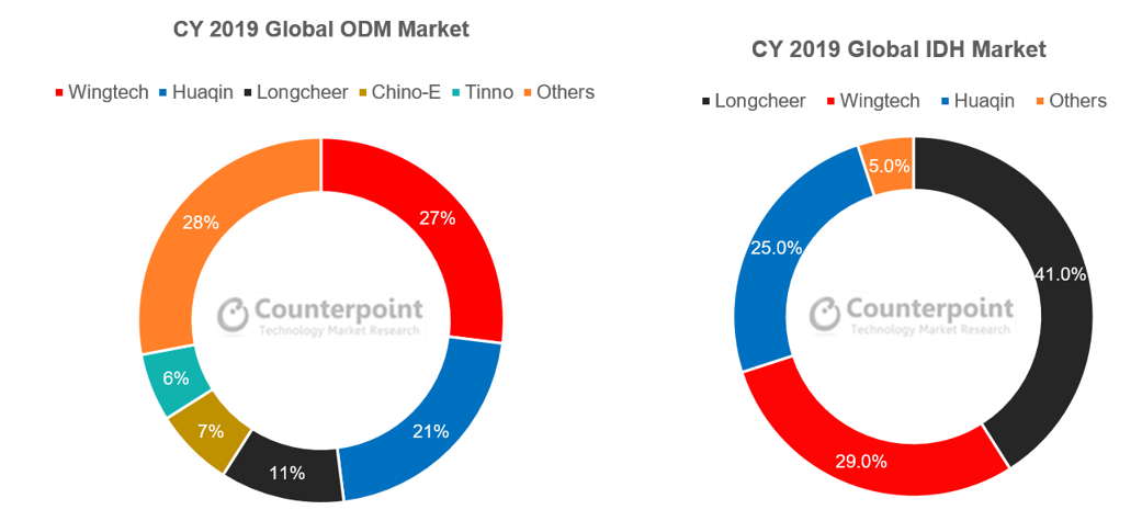Counterpoint Global Smartphone ODM and IDH Markets Vendors Shipments Share