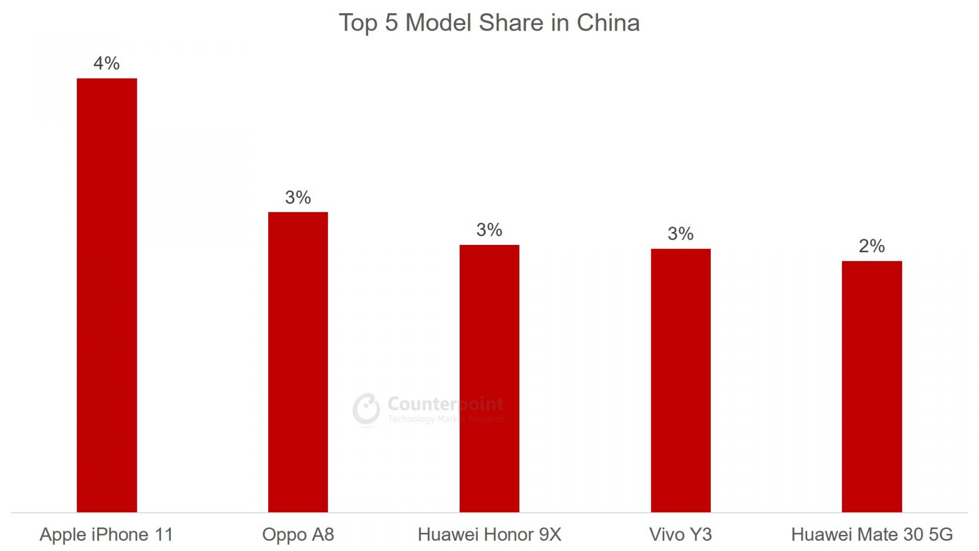 Counterpoint: (Apr 2020) Top 5 Smartphone Model Share in China