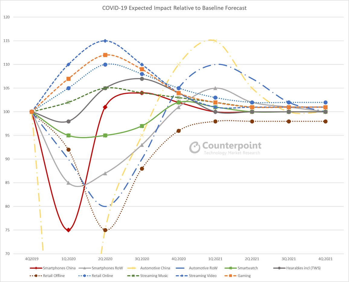Counterpoint COVID-19 Expected Impact Relative to Baseline Forecast