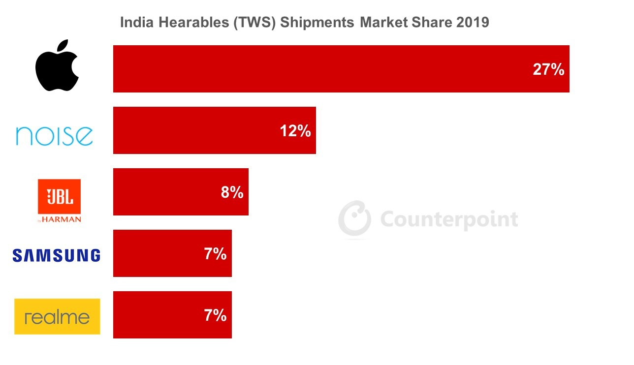 Counterpoint India Hearables (TWS) Market Share by Top Five Brands 2019