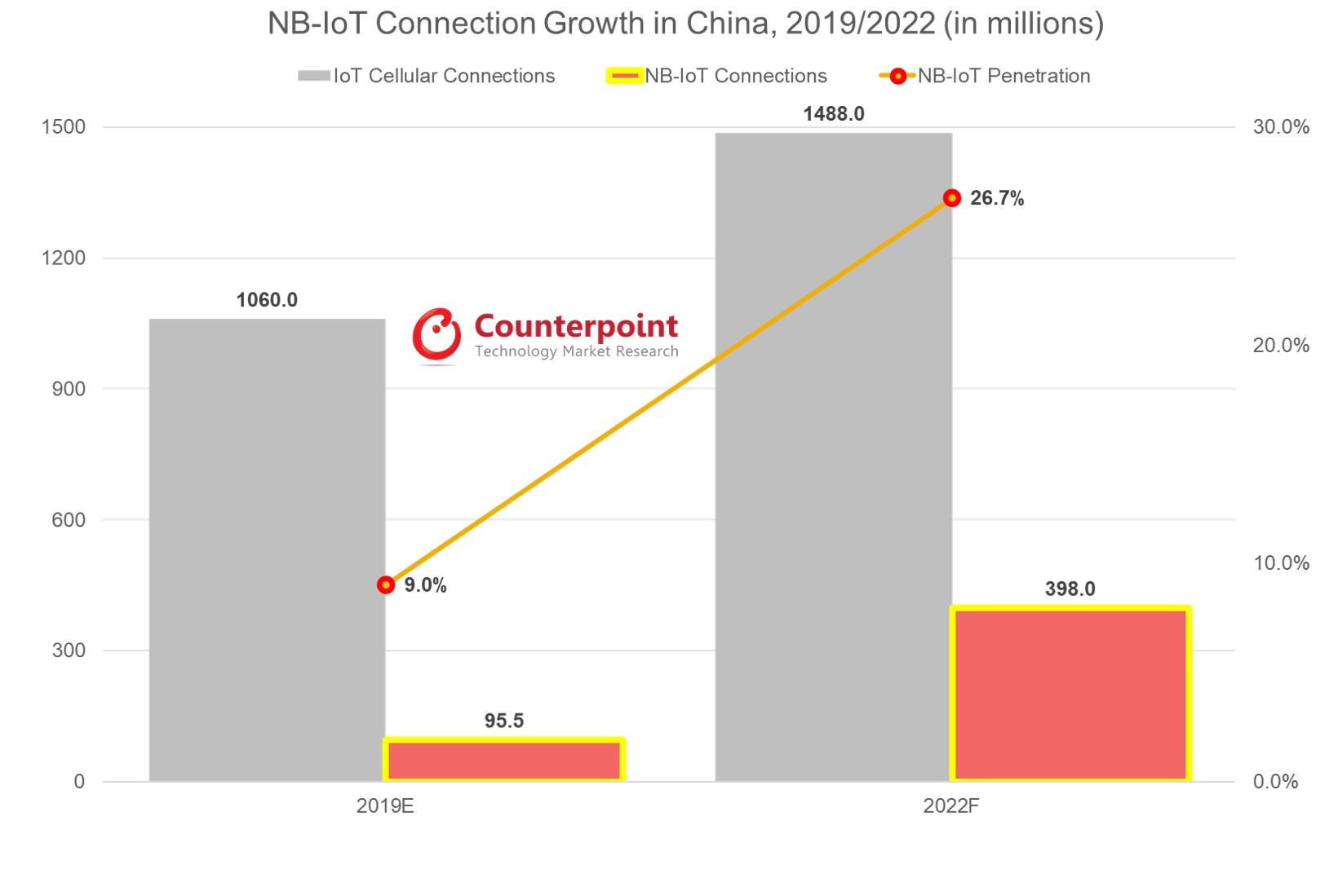 Counterpoint NB-IoT is Poised to Take Off