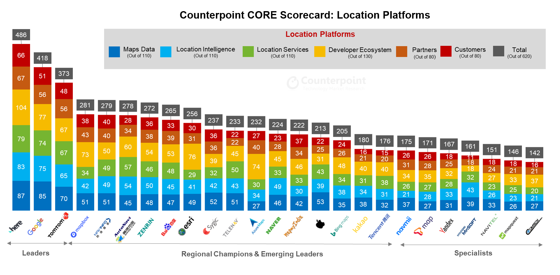 Counterpoint Research CORE Analysis - Location Platforms Evaluation 2019