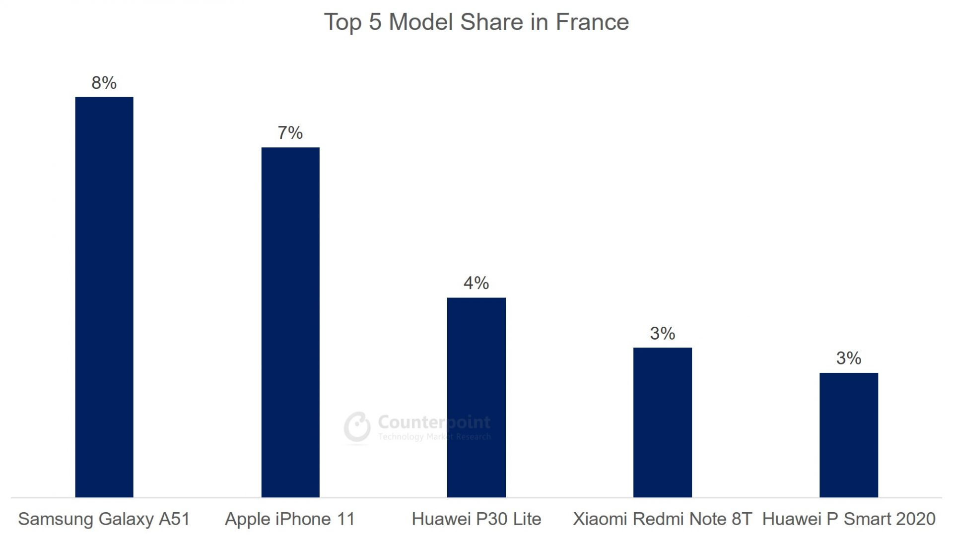 Counterpoint: (Apr 2020) Top 5 Smartphone Model Share in France