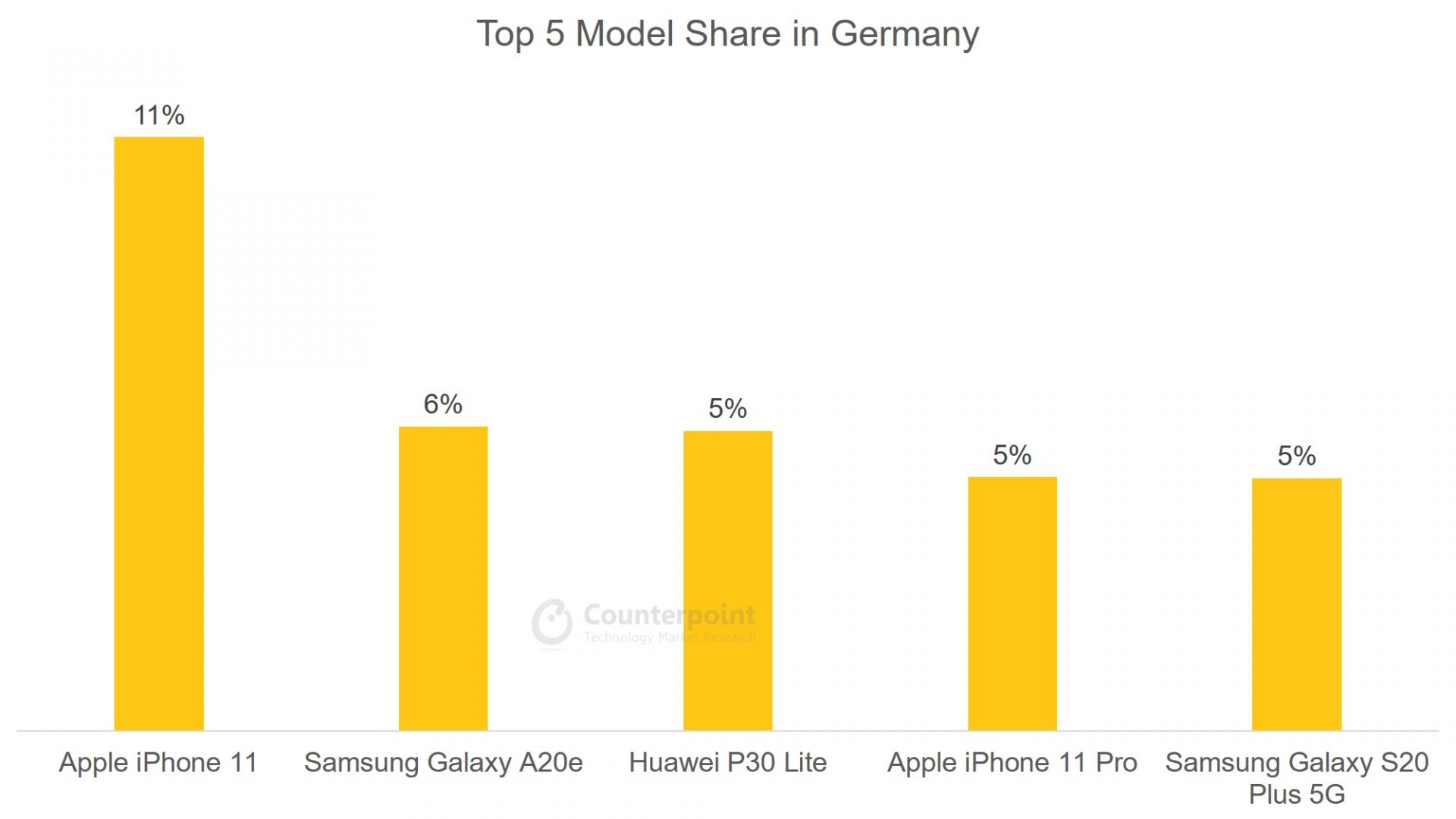 Counterpoint: (Apr 2020) Top 5 Smartphone Model Share in Germany