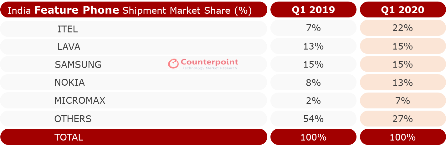 India Feature Phone Market Share Q1 2020-Counterpoint