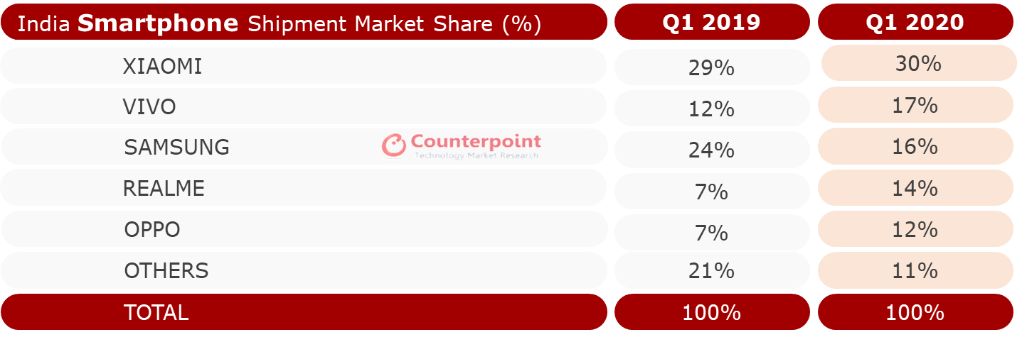 India Smartphone Market Share Q1 2020-Counterpoint