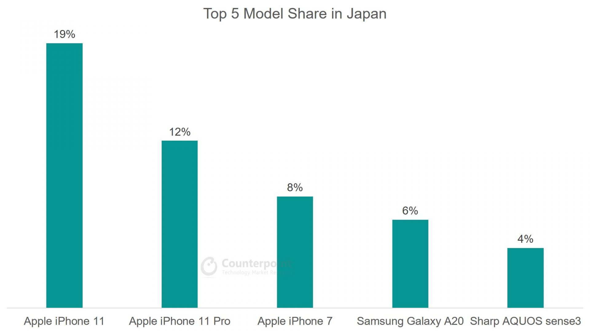 Counterpoint: (Apr 2020) Top 5 Smartphone Model Share in Japan
