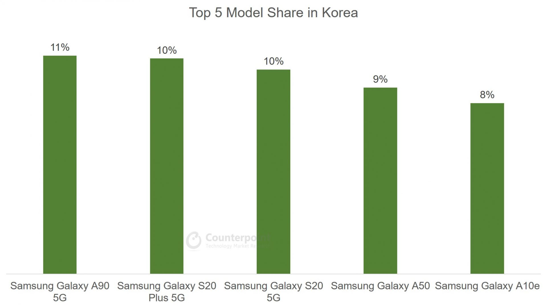 Counterpoint: (Apr 2020) Top 5 Smartphone Model Share in South Korea