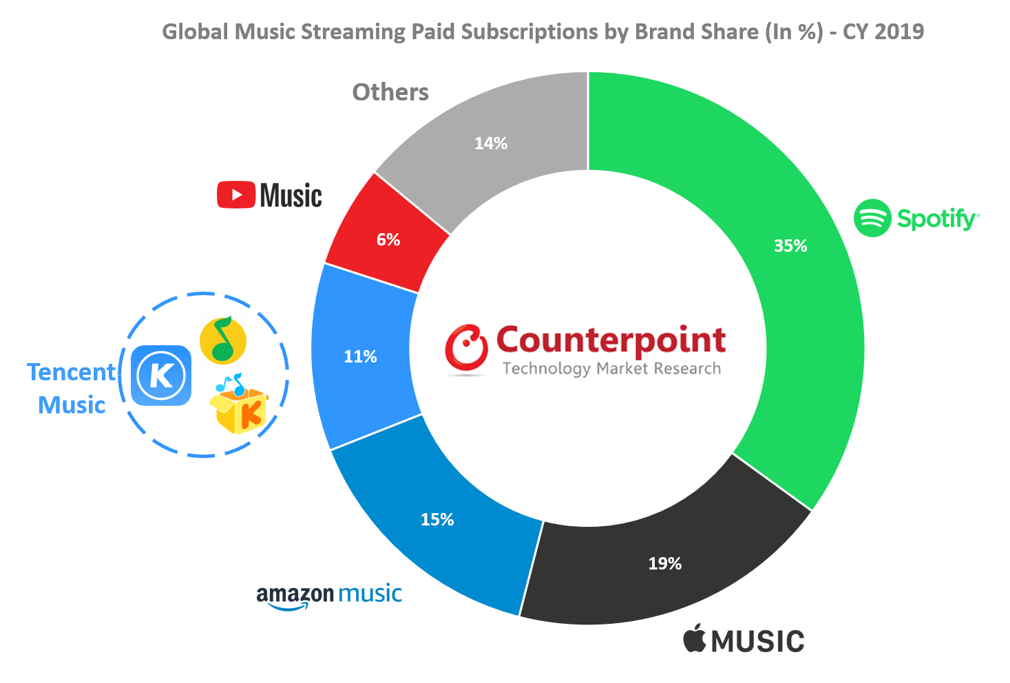 Counterpoint: Global Music Streaming Paid Subscriptions by Brand Share