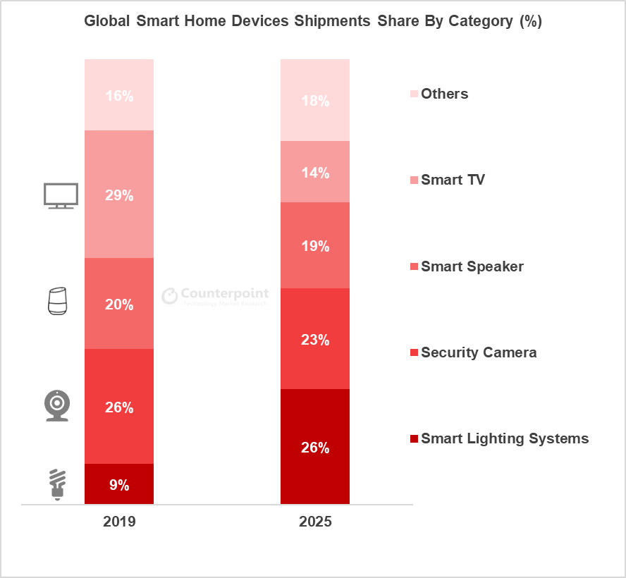 counterpoint Smart Home Market Share expected 2025