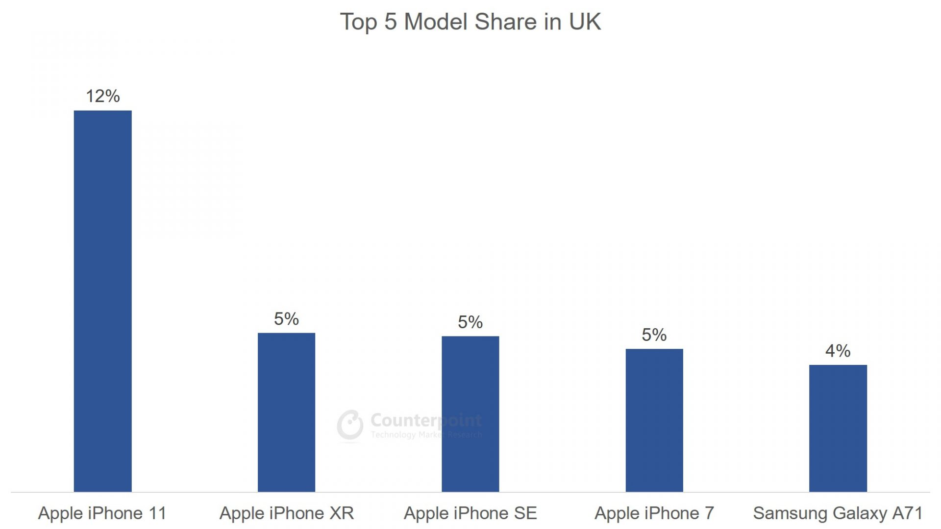 Counterpoint Top 5 Smartphone Model Share in UK