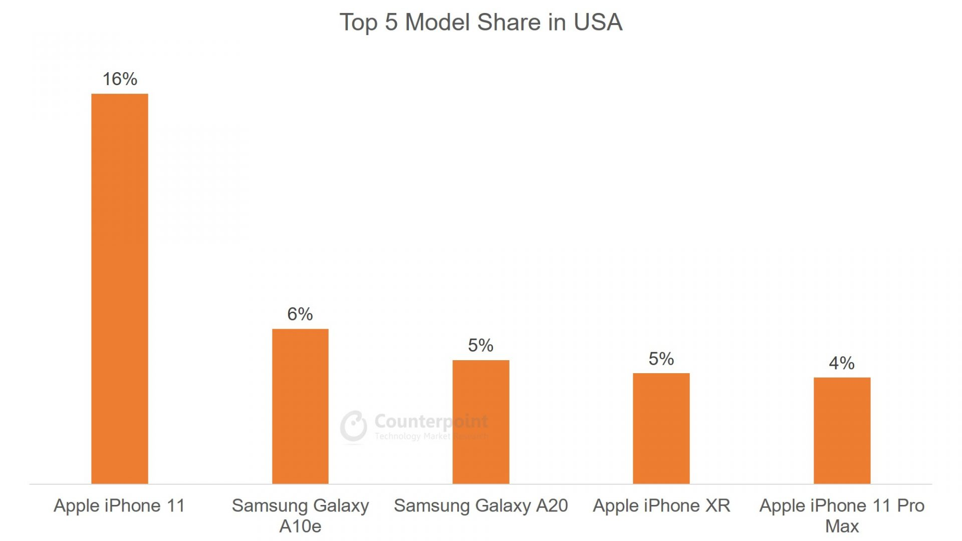 Counterpoint: (Apr 2020) Top 5 Smartphone Model Share in USA