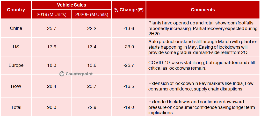 Counterpoint: COVID19 Impact on Global Automotive Sales in 2020