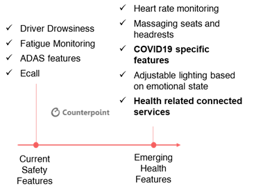 Counterpoint: Upcoming COVID19 Specific Health Features in Cars