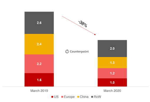 Counterpoint: COVID-19 Automotive Sales Forecast by Region