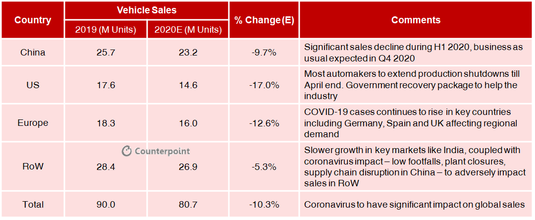 Counterpoint: COVID-19 Impact on Automotive Industry