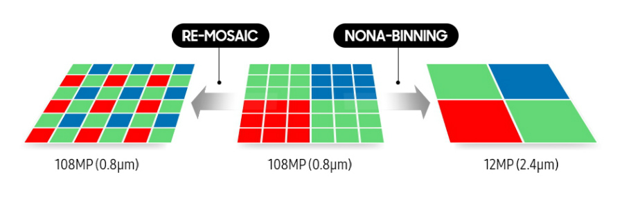 counterpoint samsung 108mp sensor