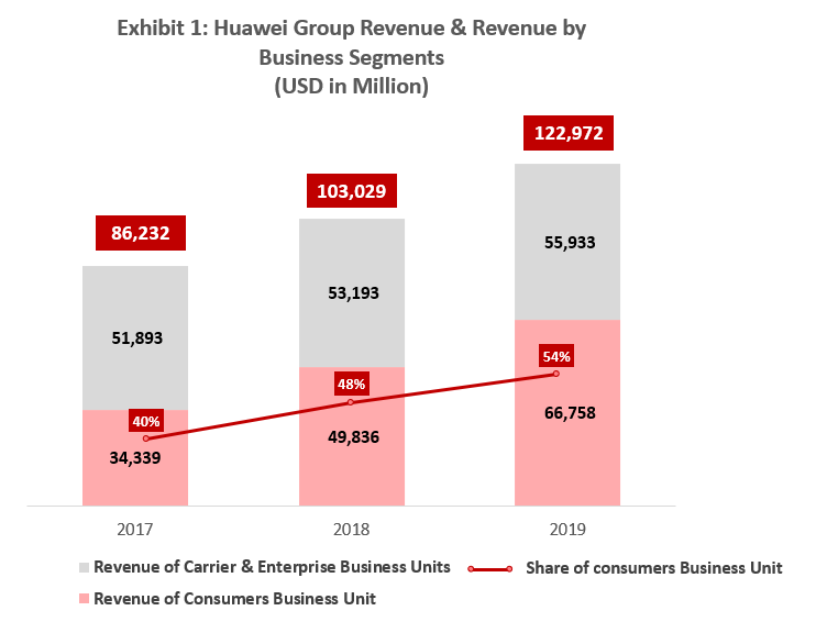 Huawei Group Revenue and Revenue by Business Segments