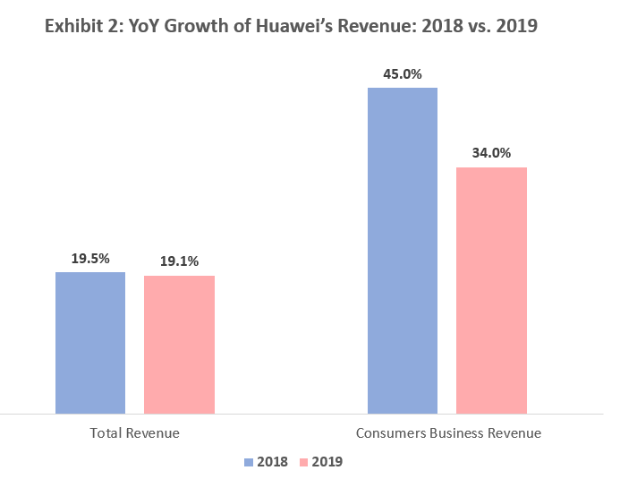 YoY Growth of Huawei's Revenue: 2018 vs. 2019