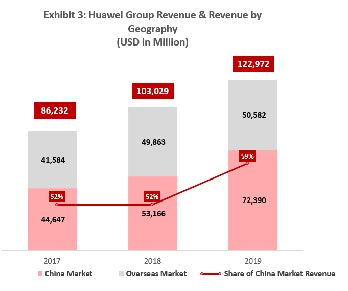 Huawei Group Revenue and Revenue by Geography