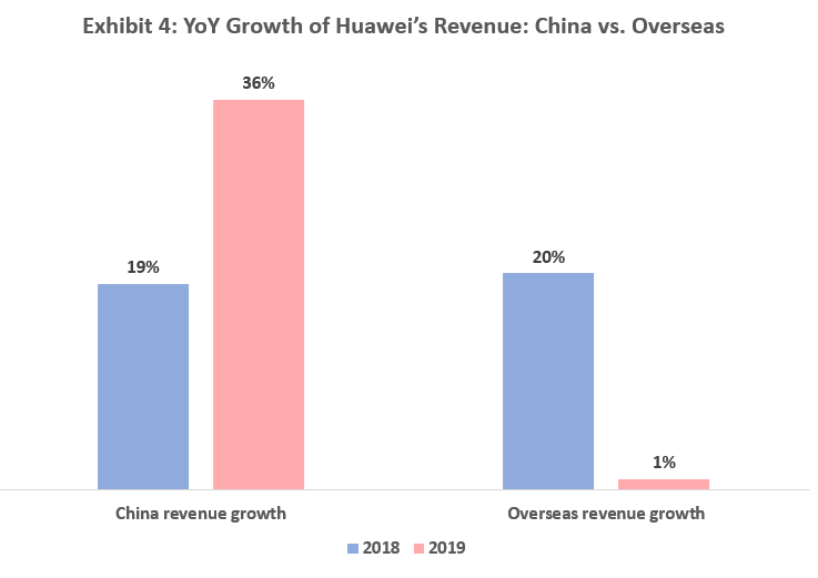 YoY Growth of Huawei's Revenue: China vs. Overseas