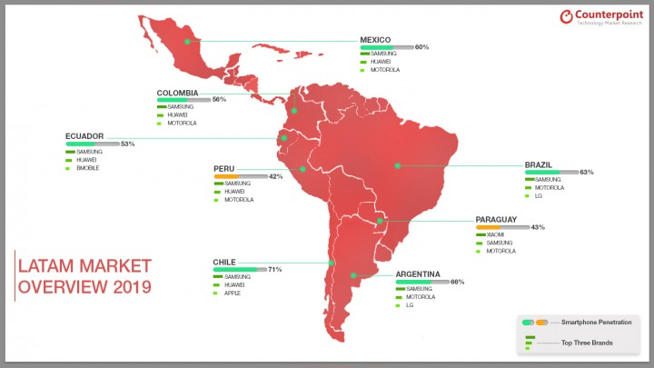 LATAM Individual Markets Overview 2019