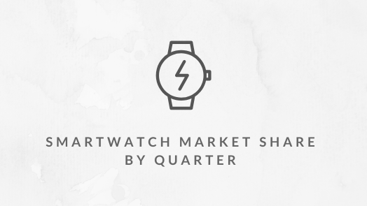 Global Smartwatch Market Share