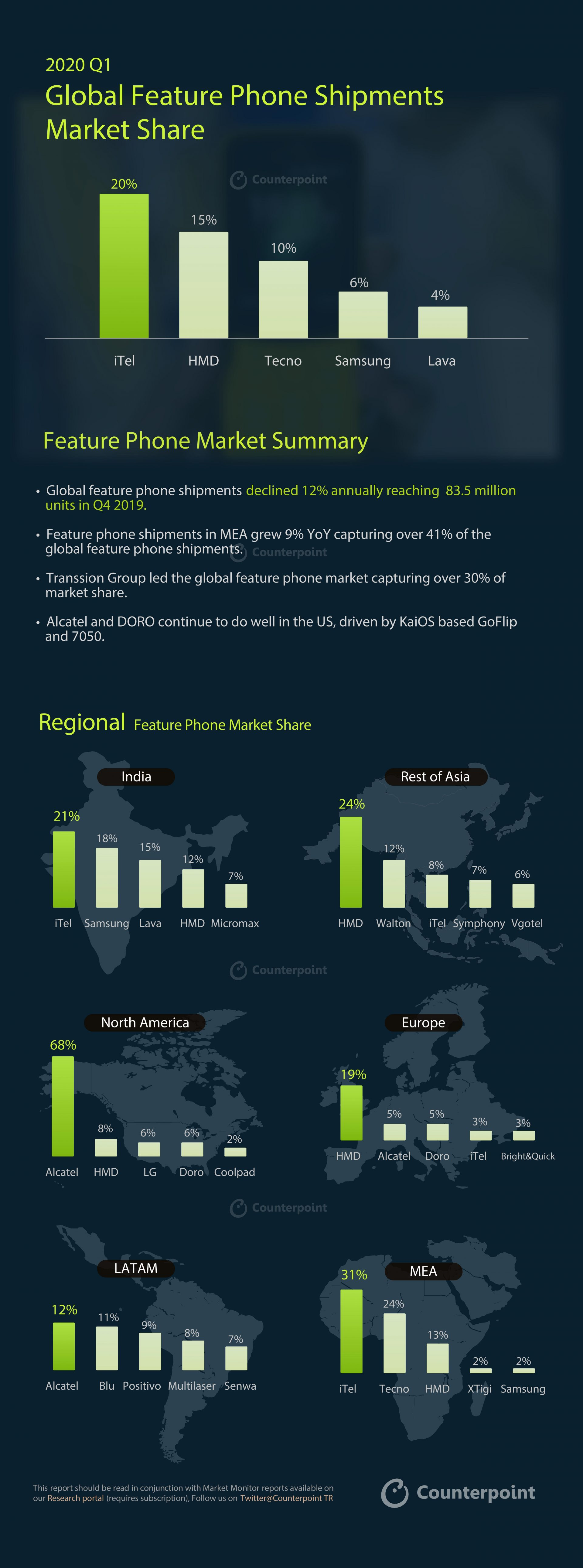 Counterpoint 2020 Q1 Feature Phone Infographic