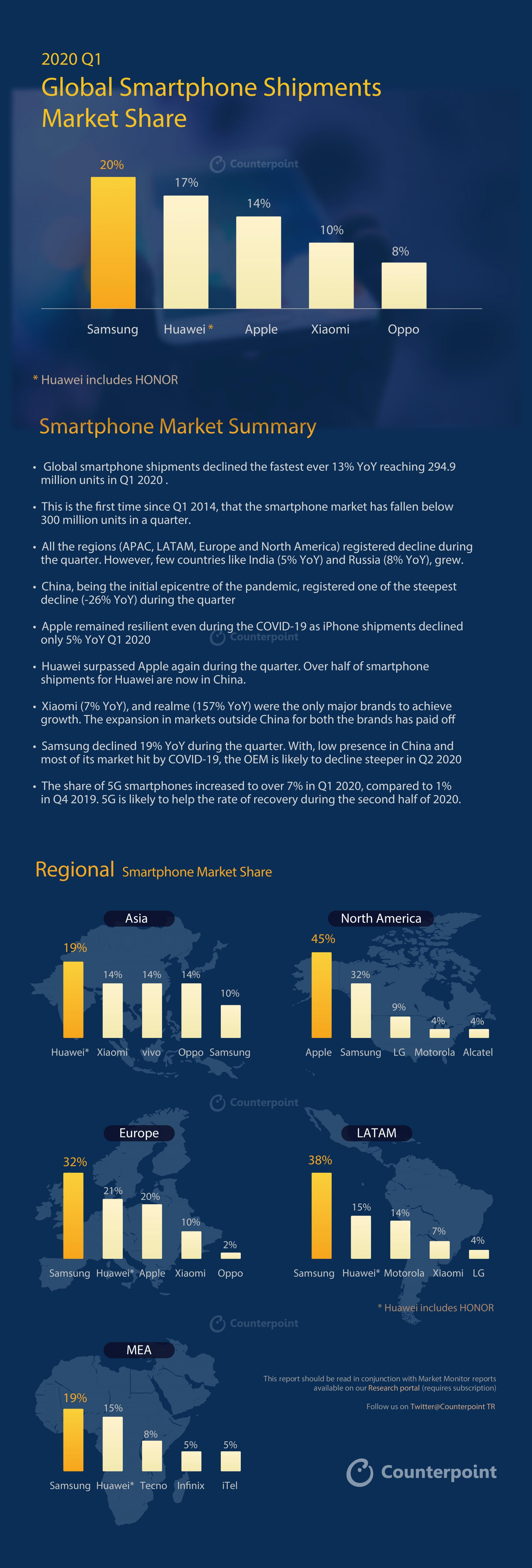 Counterpoint 2020 Q1 Smartphone Infographic