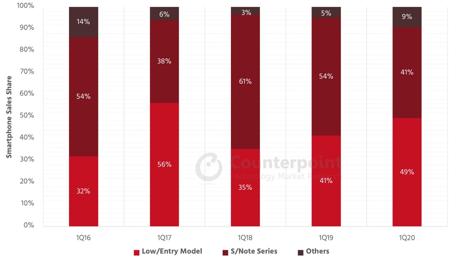 Counterpoint Samsung smartphone sales share by product group, Korea