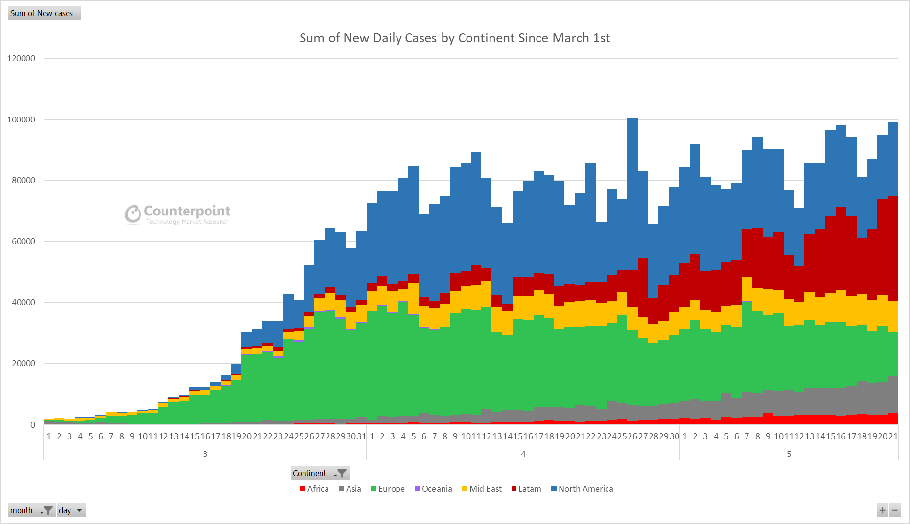 Counterpoint Sum of New Daily Cases by Continent Since March 1st - Week 21 Update