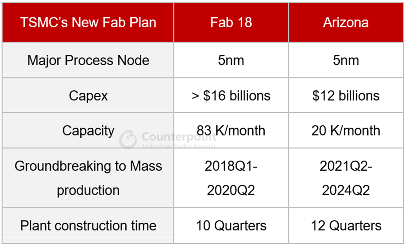 Counterpoint The Comparison of TSMC Fab 18 and New Fab in Arizona