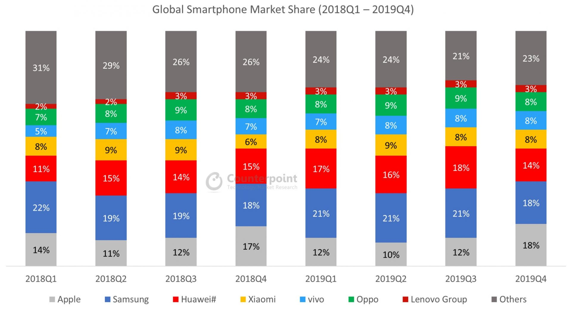 Global Smartphone Market Share 2018Q1-2019Q4