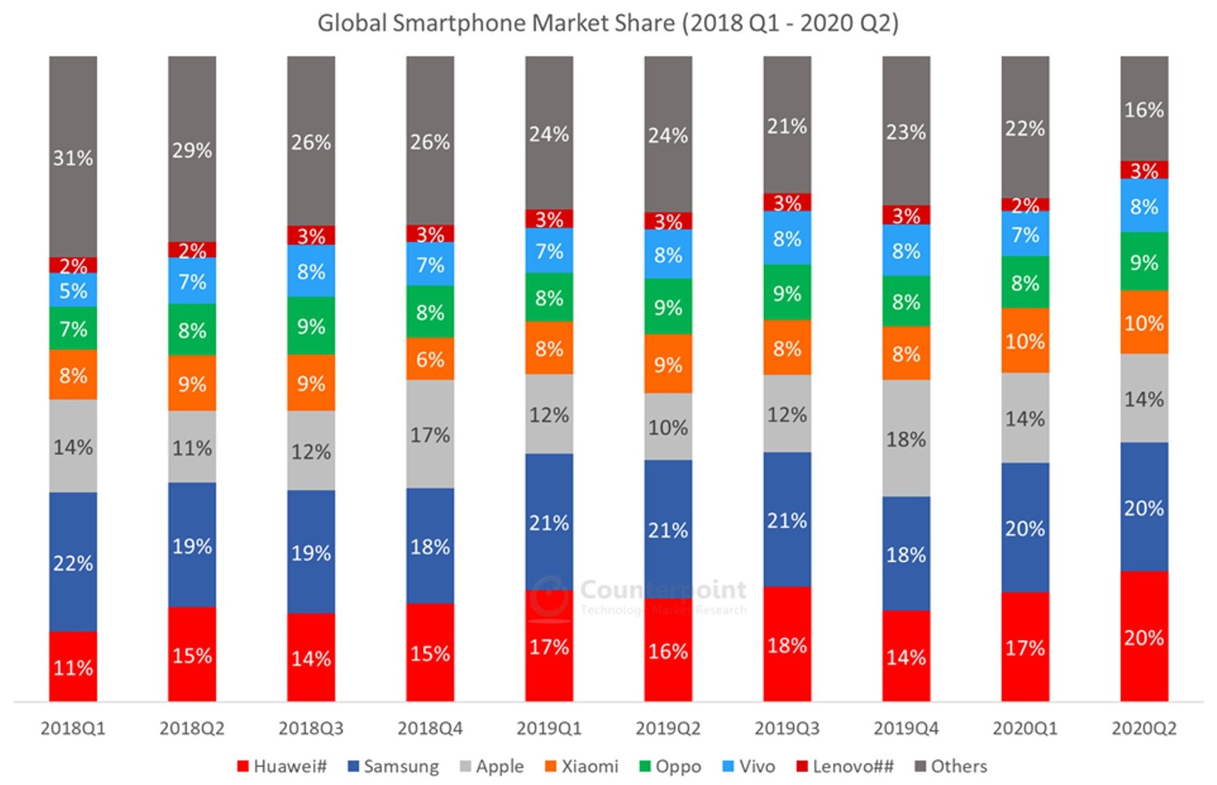 Counterpoint Global Smartphone Market Share Q1 2019 - Q2 2020