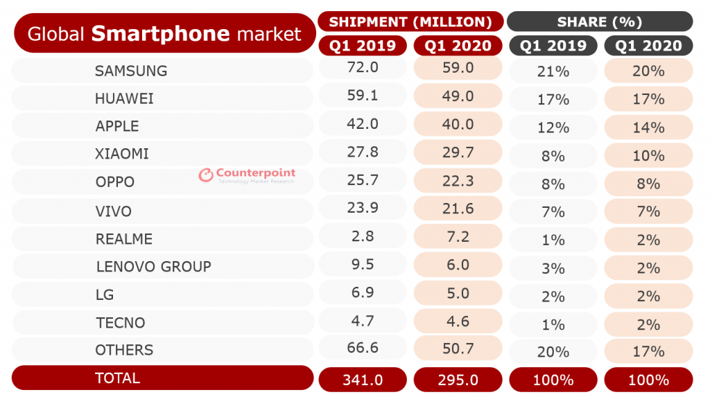 Counterpoint Smartphone Shipment Market Share Q1 2019 and Q1 2020