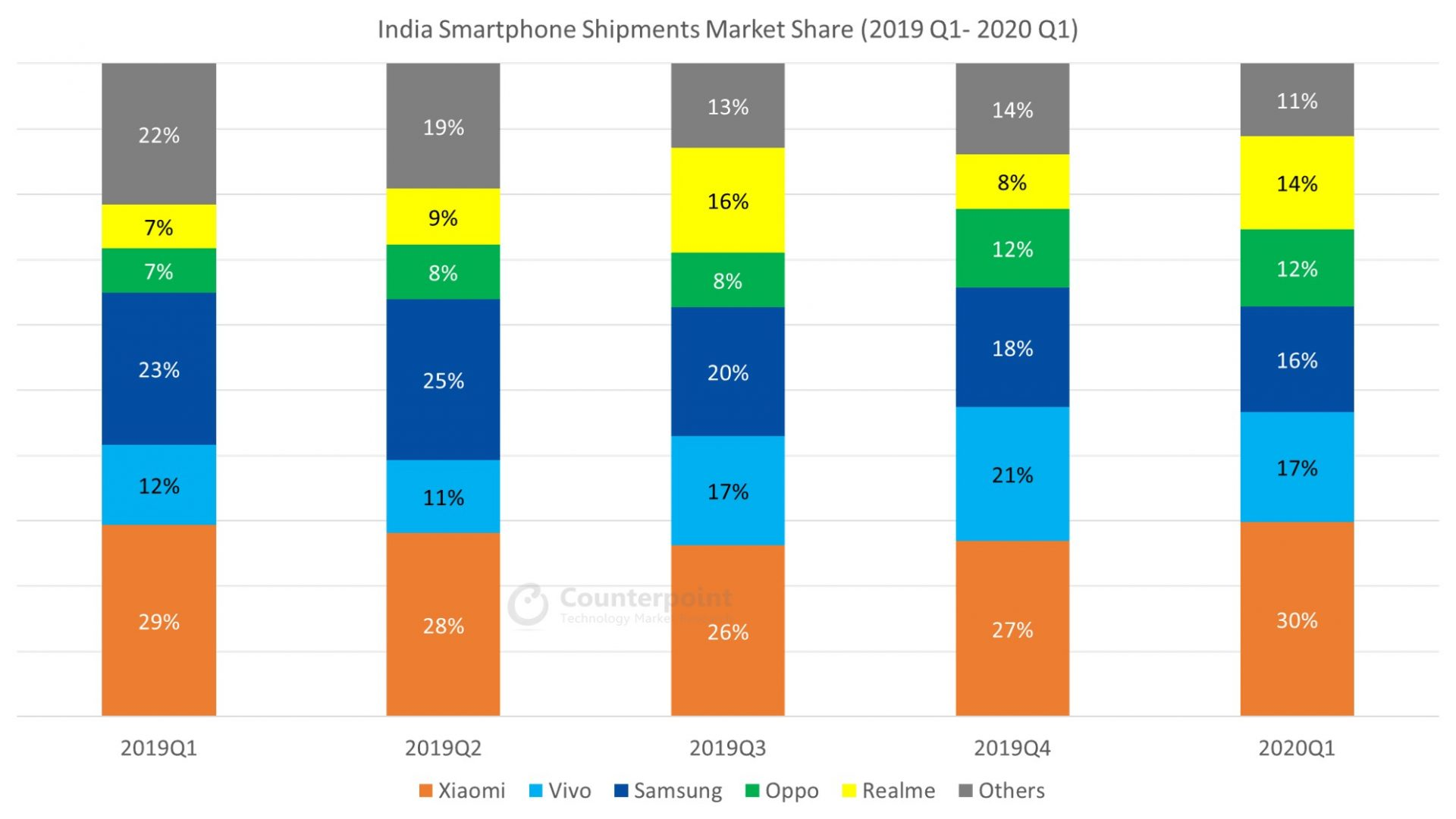 Counterpoint India Smartphone Shipments Market Share Q1 2020