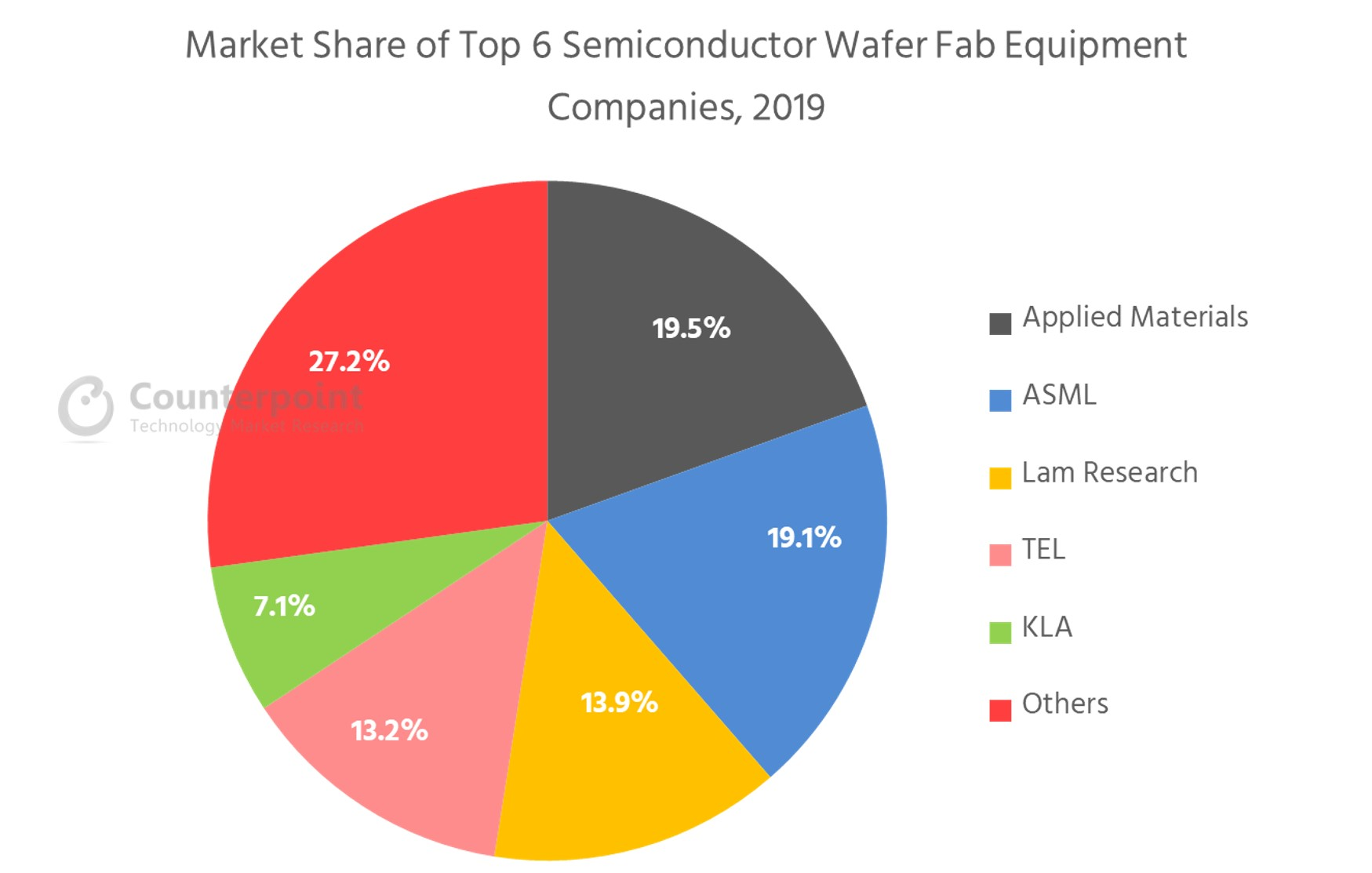 Counterpoint Market Share of Top 6 Semiconductor Wafer Fab Equipment Companies, 2019