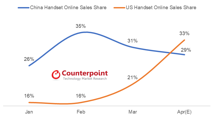 Counterpoint Monthly online share of total handset sales, China & US during COVID-19