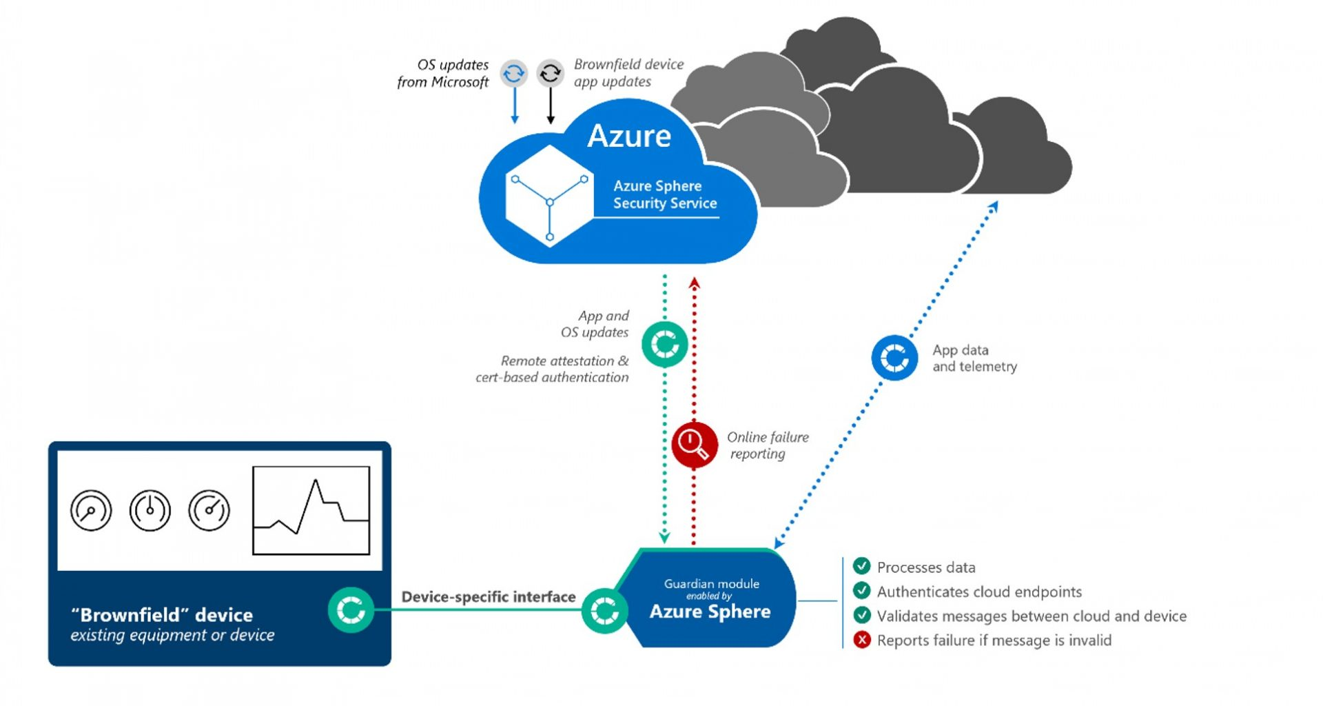 Counterpoint Research Microsoft Azure
