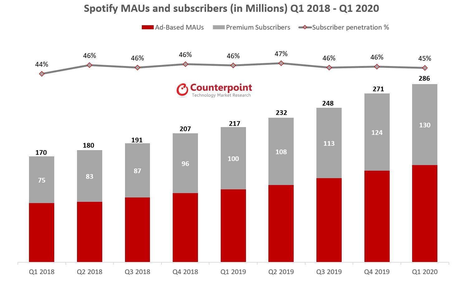 Spotify MAUs and subscribers (in Millions) Q1 2018 - Q1 2020