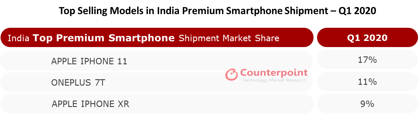 Counterpoint Top Selling Models in India Premium Smartphone Shipment