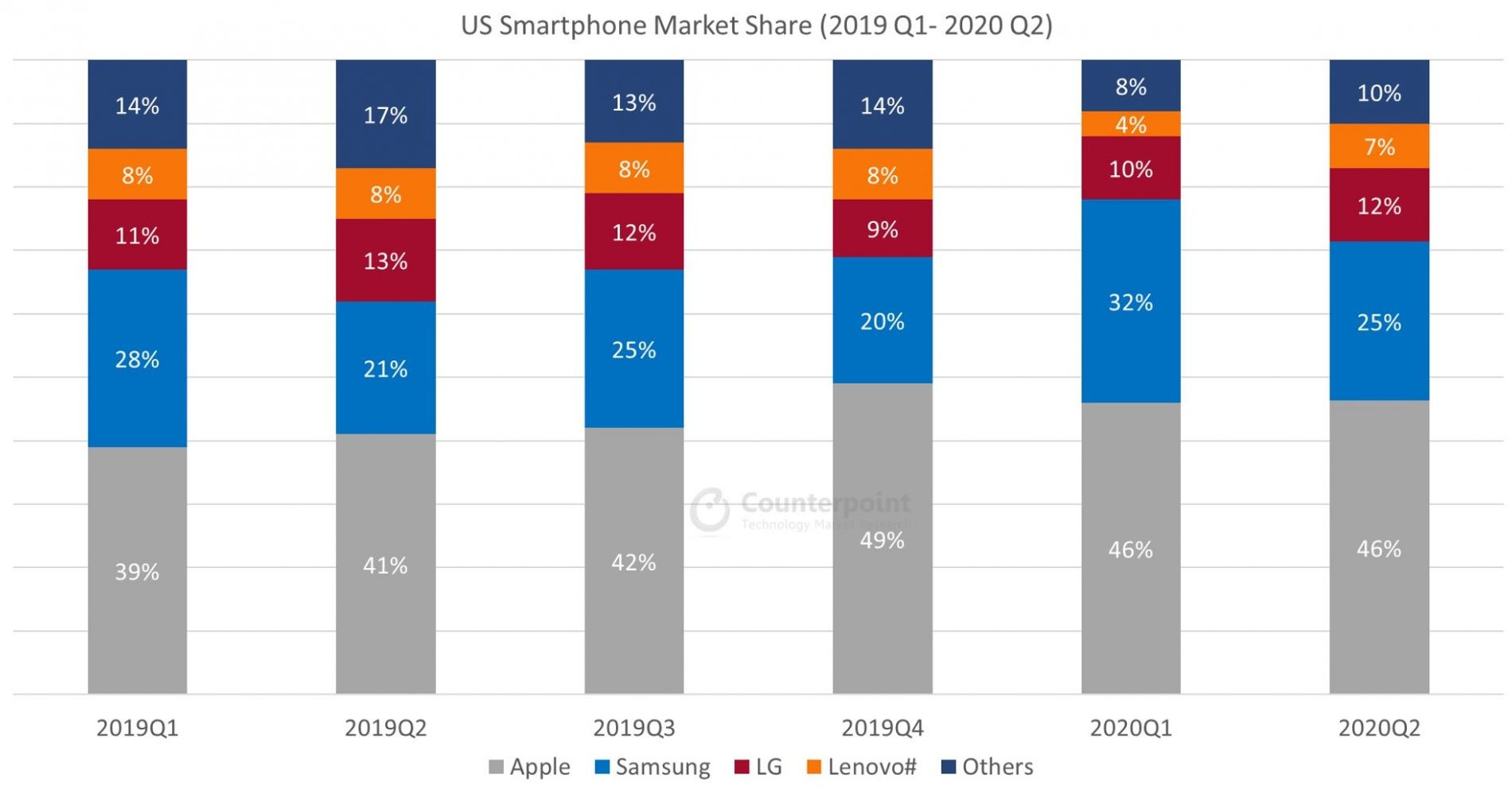 Counterpoint US Smartphone Quarterly Market Data (2019Q1 – 2020Q2)